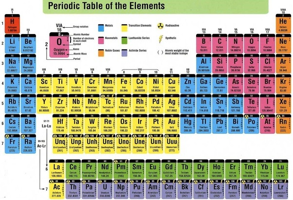 In the periodic table how many columns and groups are there quora answer wiki urtaz Gallery
