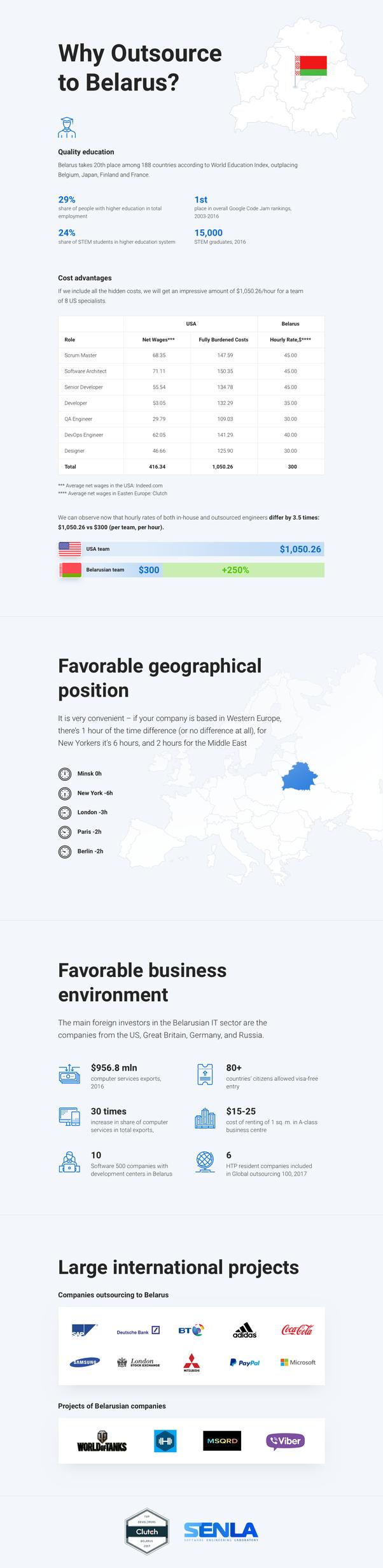 Quel est le meilleur pays d'Europe de l'Est à externaliser?