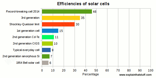 What Is The Best Technology For Setting Up A 1mw Solar