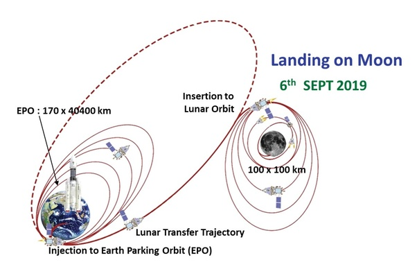 What are the achievements of Chandrayaan 2? - Quora
