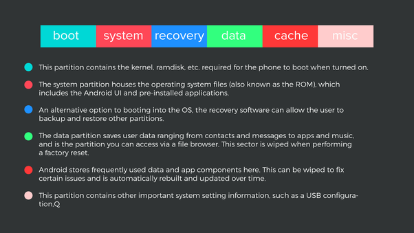 An Android phone has a Linux file system, then why is it