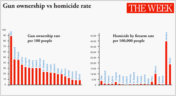 gun crimes and the control of firearms in america Latin america has some of the highest gun homicide rates in the world, despite certain countries having relatively strict gun control laws, raising the question: to what extent, if any, does tighter legislation help to lower homicide rates and violent crime in the region the short answer to this.