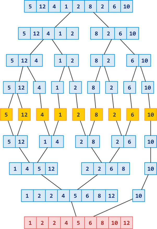 What is the difference between insertion and merge sort? - Quora