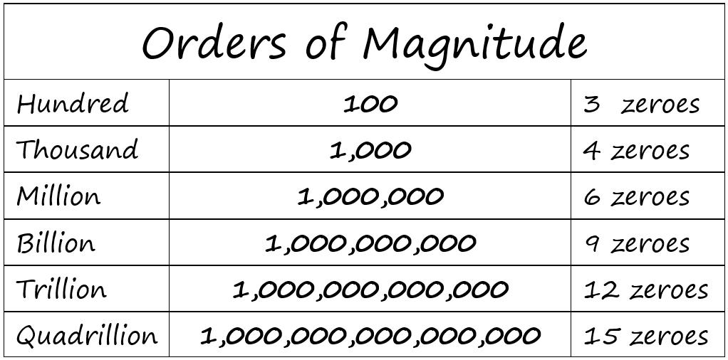 Trillion 1000 Billion Or 100000 Crore