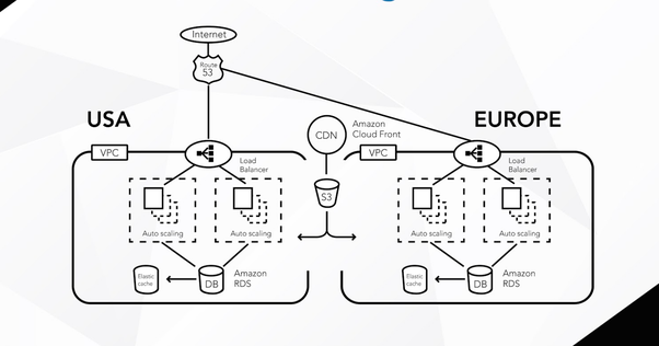 Can Anyone Share An Architecture Diagram Of How Amazon Web