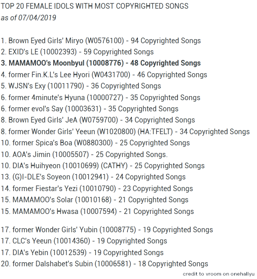 Which Girl Band Writes Their Own Song Between Blackpink Twice Red Velvet Gfriend Mamamoo Lovelyz Oh My Girl Clc And Dreamcatcher Quora