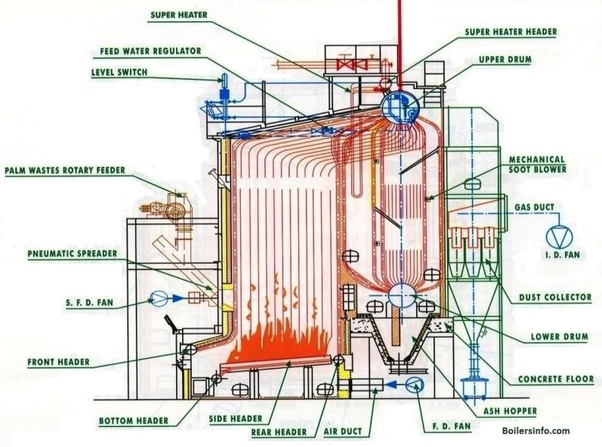 What is a high pressure boiler, and what sketch can you provide for ...