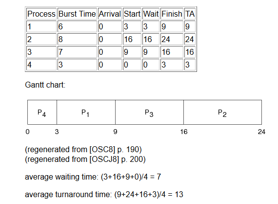 How To Implement A C Program For Preemptive Priority Scheduling With