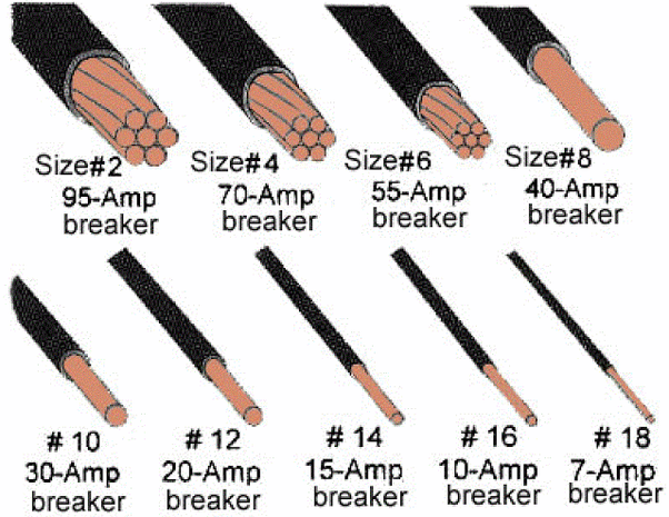 air conditioner breaker size