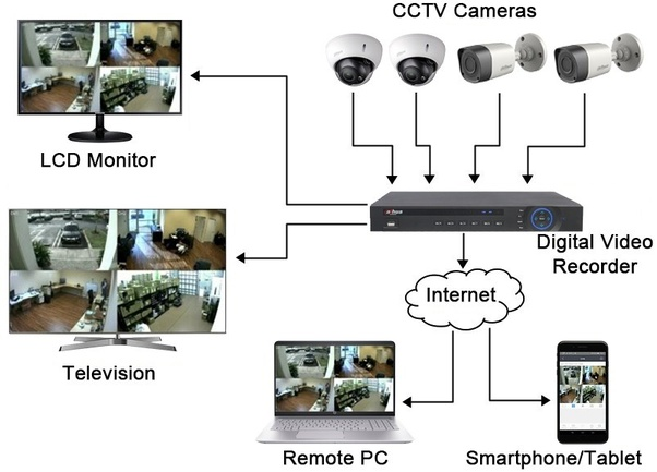 cctv stands for closed circuit television  the cctv systems includes cctv  cameras, video recorder, central and remote monitoring