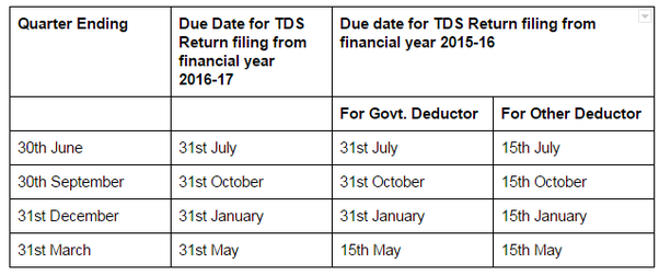 What Are The Due Dates For Filing Tds Quora