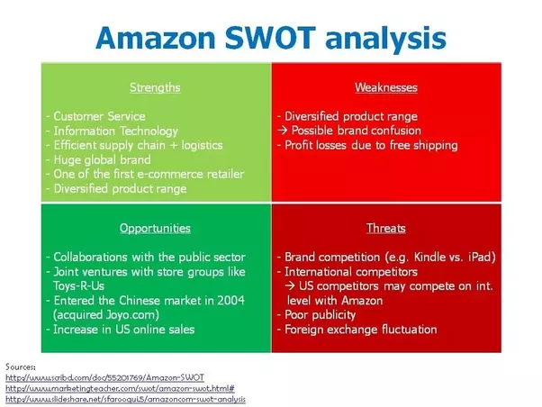 a case analysis of the strengths and weaknesses of amazoncom In his study, reference [1] examined the firms' strengths and weaknesses by utilizing the factors related to management and organization, operations, and finance, while economic, social, political.