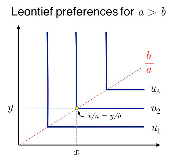 Why Is The Indifference Curve Of Complementary Goods L Shaped Quora