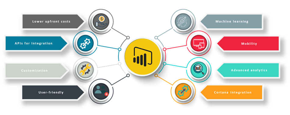 What are the limitations of Power BI? - Quora