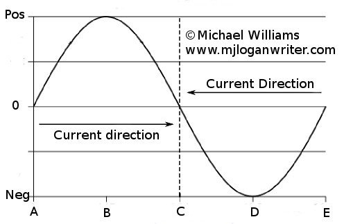electric generators diagram. Unique Diagram At Point A In The Image Coil Is Located Between Two Magnetic  Fields And Voltage Zero Volts On Electric Generators Diagram