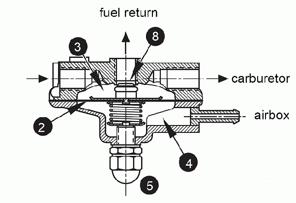 What Is The Fuel Regulator What Is The Function Quora