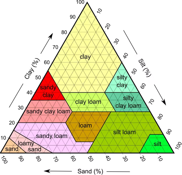 different types of soil with names and pictures
