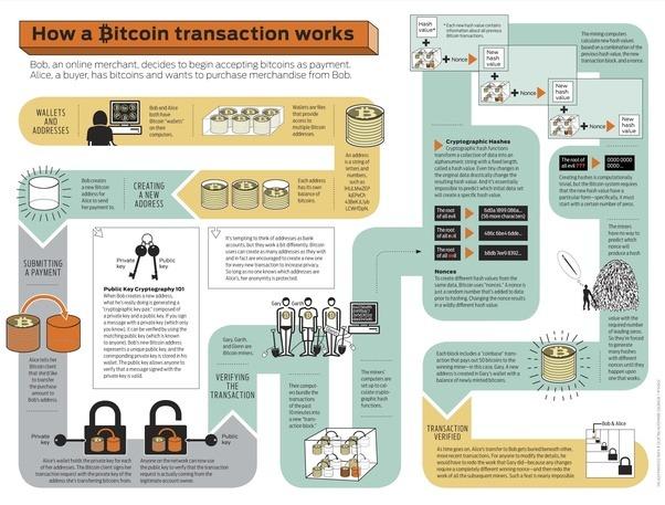 Comment Bitcoin empêche-t-il les doubles dépenses?