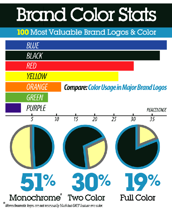 Its The Face Of Logo And Right Selction Colors Create A Huge Impact On Humans Here Is Visual About Type Used By Top 100 Brands