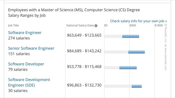 How much salary will i get if i complete ms computer science in now i am posting accurate salary chart that you can compare with your profile solutioingenieria Choice Image