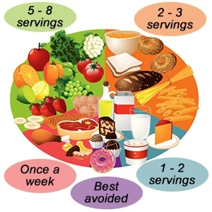 Meal plan to lose weight uk
