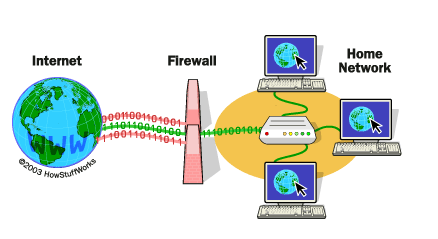 Image result for Use of firewall