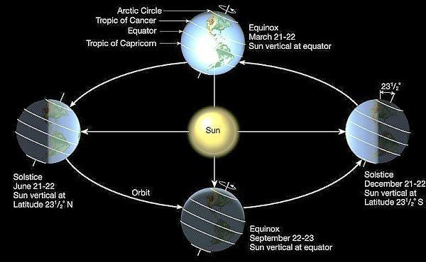 Which countries in the world have 6 months of day and night quora observe the north pole in the right side of the image those are the 6 months of darkness and those very 6 months are the months of light on south pole ccuart Gallery