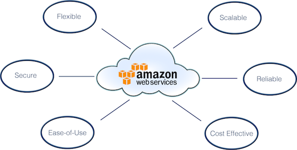 Which Is The Best Aws Training Center In Bangalore - Resume