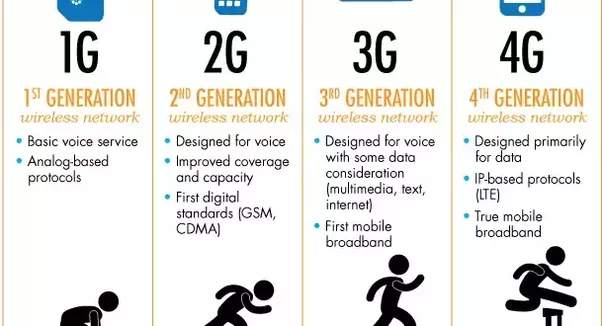Why does 3G mobile cellular signal use more power than 2G ...