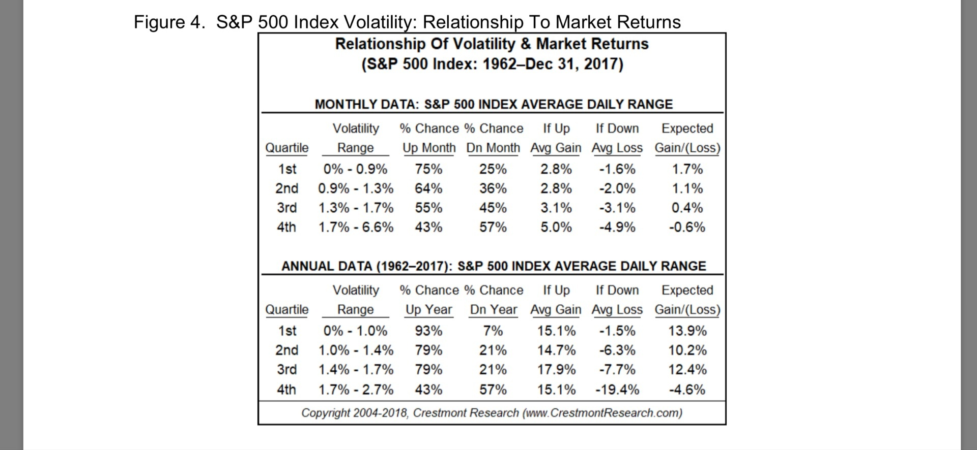 What is the average monthly volatility of the S&P 500 in the long