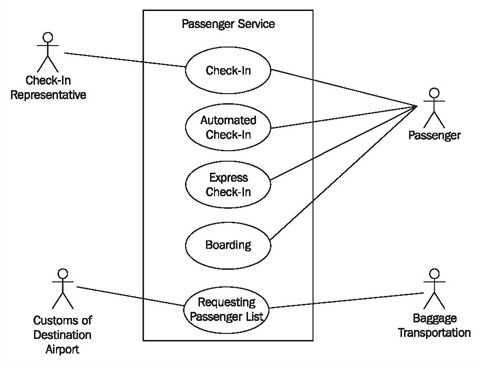 How to draw a use case diagram for a customer care management system you can see many people interacting with a passenger service system the activities they execute within the system are represented as use cases ccuart