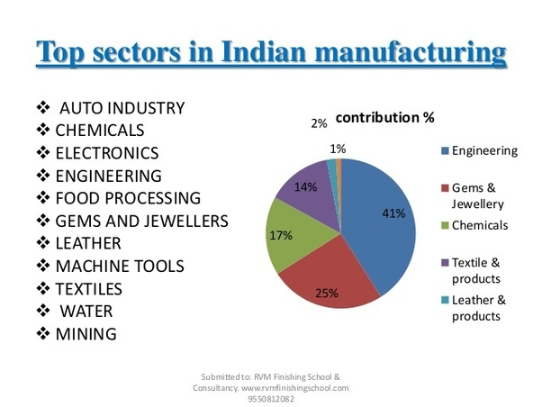 industrial sector in india