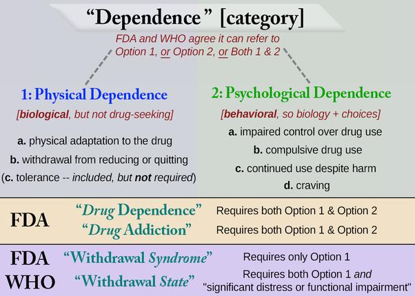 Dipendenza fisica e psicologica da nicotina
