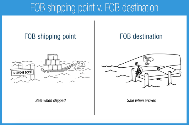 fob trade terms
