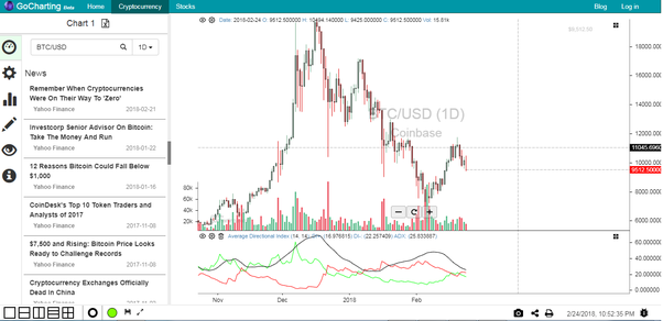 Best technical analysis charting for cryptocurrencies