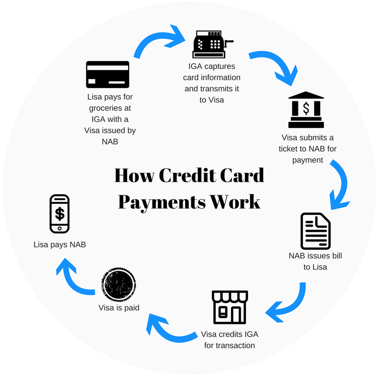 What Is A Credit Card And How Do Credit Cards Work Quora