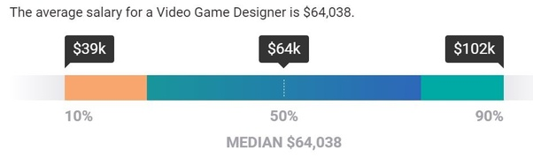 What S A Starting Salary And Best Salary Of A Video Game
