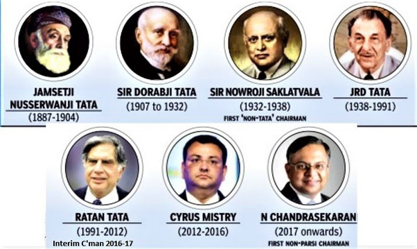Why is Mukesh Ambani the richest person in India and not Ratan ...