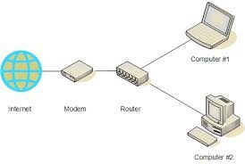 Can I use a wifi router and modem without internet provider