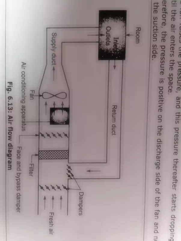 air handler diagram filter how does an air handling unit work? - quora