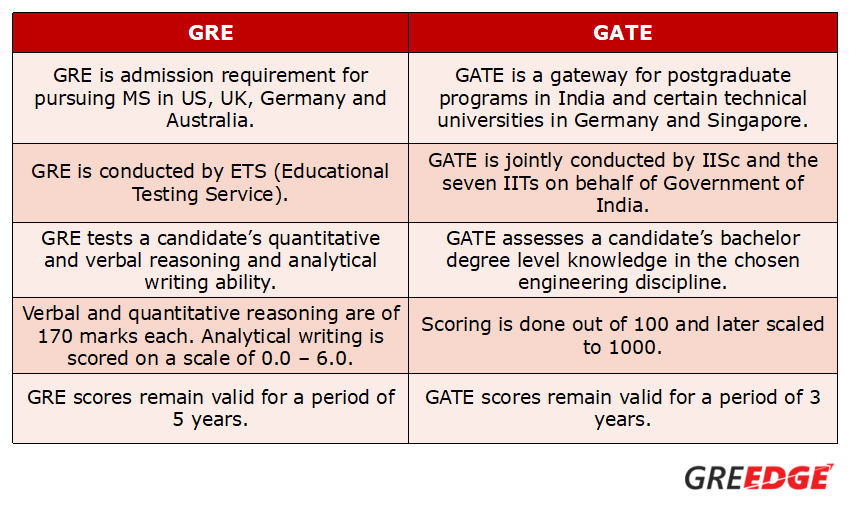 Is it better to write GRE and study in foriegn or prepare