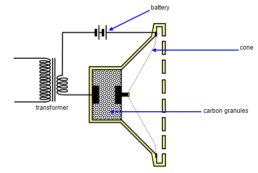 How Does A Microphone Convert Sound Energy Into Electrical