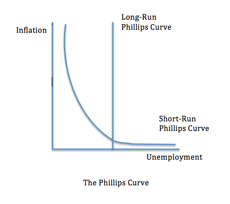 supply side polices and inflation A supply side policy to cure a recession might include a decrease in government from econ supply-side policy to reduce inflation would focus on decreasing the.