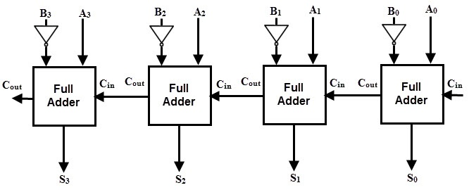 what is an adder subtractor circuit? quorait is also possible to design a 4 bit parallel subtractor 4 full adders as shown in the below figure this circuit performs the subtraction operation by