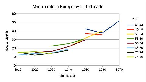 Myopia recesszív vagy domináns Myopia domináns gén