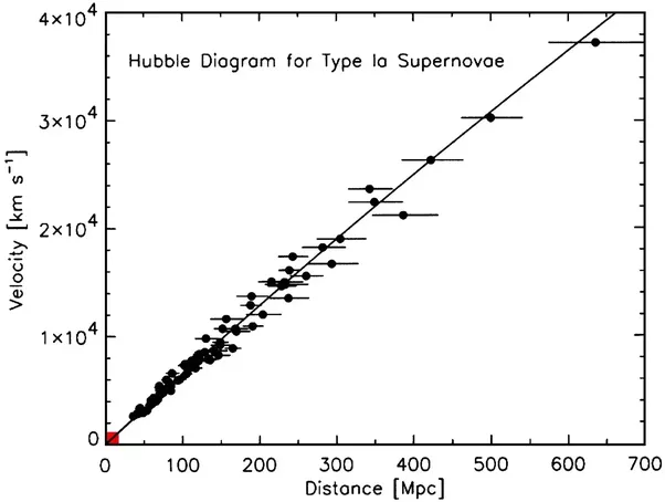 If the universe is currently expanding at an increased velocity notice how the most distant supernovae are below hubbles line thats due precisely to the effect youre talking about in the distant past the expansion ccuart Image collections