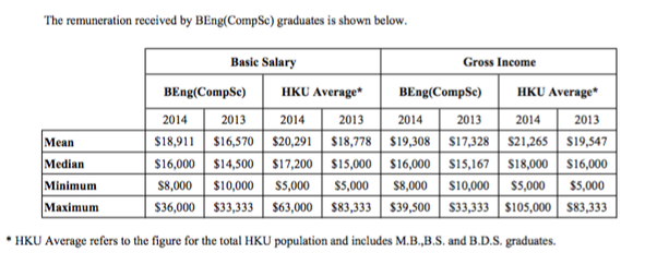 The Above Image Is Taken From CEDARS Graduate Employment Survey Report 2014 And I Do Not Own Any Part Of It