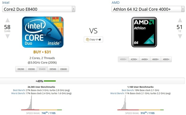 i have a pc with amd athlon 64 x2 4000 with 2gb of ddr2 can i run