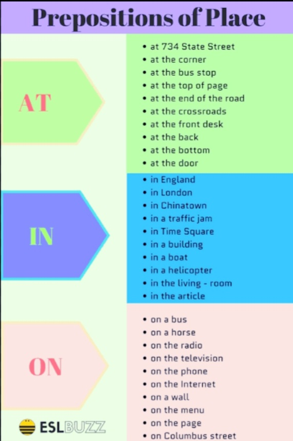 How to use prepositions like 'in', 'at', and 'on' in the English language -  Quora