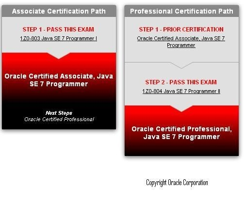 How long does it take to become OCA and OCP certified through the ...
